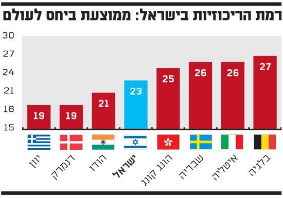 רמת הריכוזיות בישראל ממוצעת ביחס לעולם